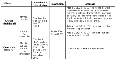 Les modes alternatifs de règlement des conflits dans les contrats publics #1