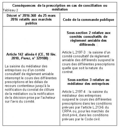 Les modes alternatifs de règlement des conflits dans les contrats publics #3